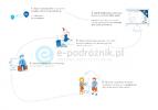 e-podróżnik.pl – najszersza oferta busów do Polski